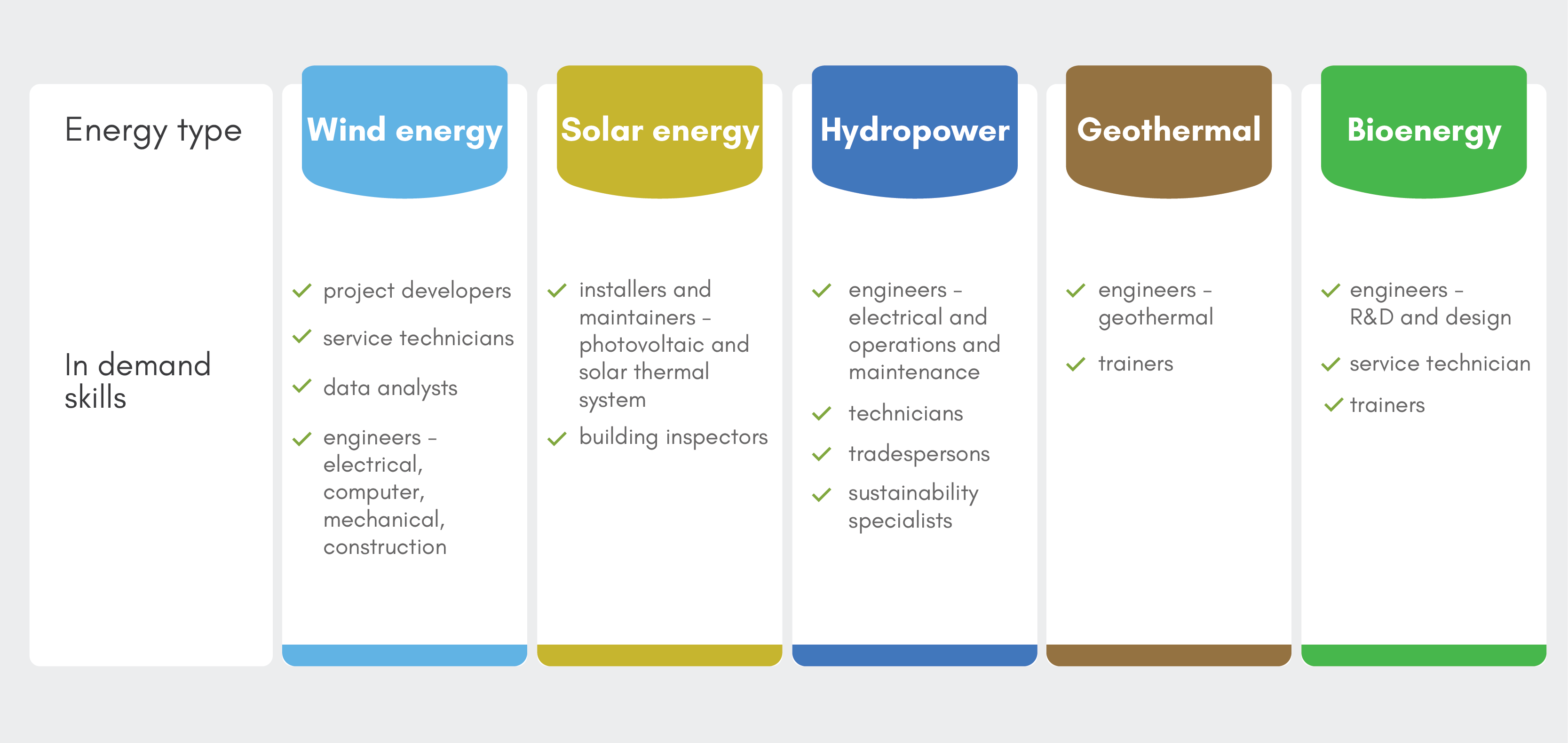 Employment in the renewable energy industry-Table